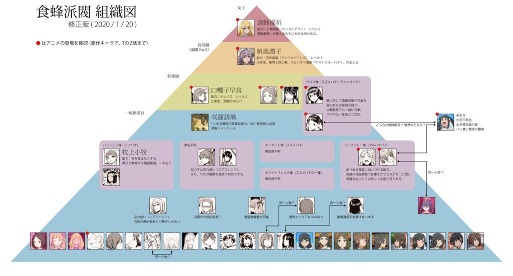 赤木入鹿@Akagi_Irukaさん作成の「食蜂派閥の組織図」(https://twitter.com/Akagi_Iruka/status/1219267161505419265)